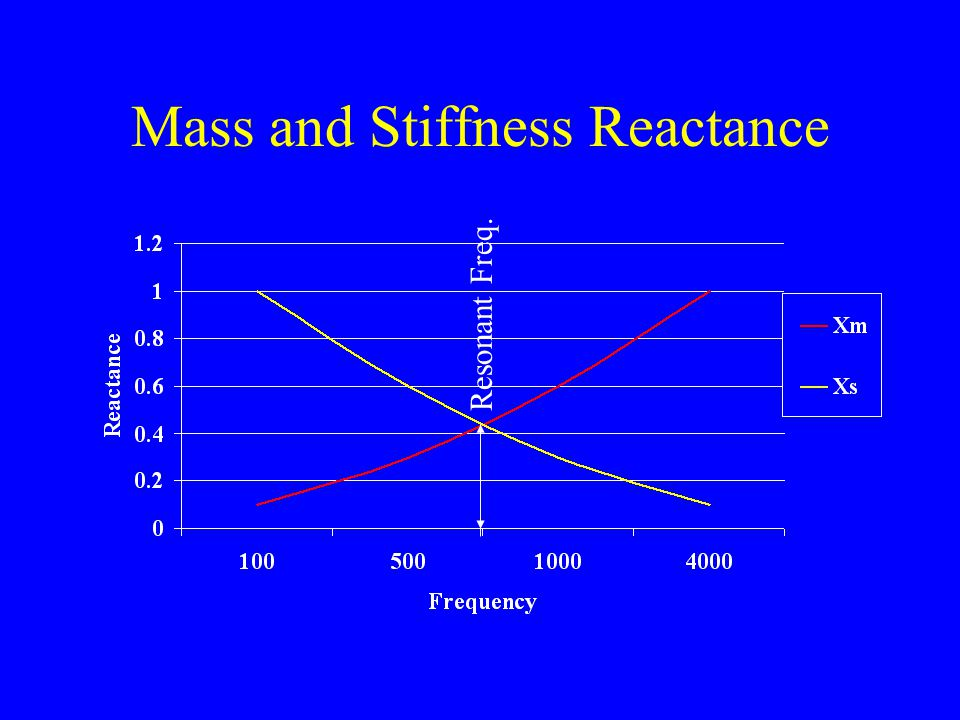 Mass and Stiffness Reactance Resonant Freq.