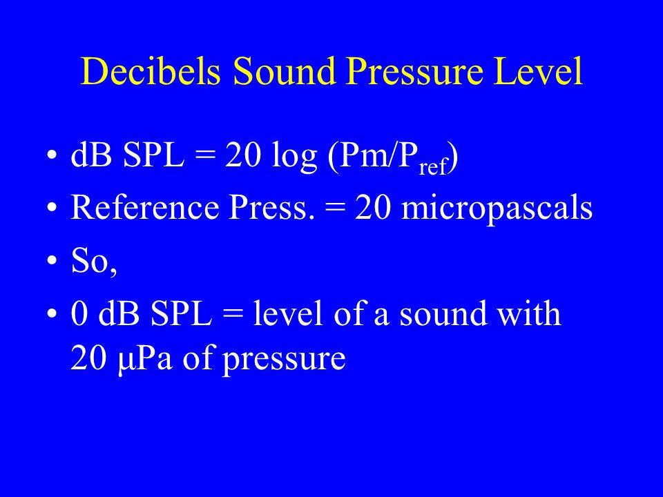 Decibels Sound Pressure Level dB SPL = 20 log (Pm/P ref ) Reference Press.