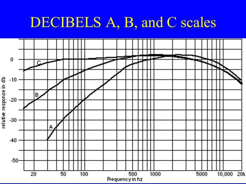 DECIBELS A, B, and C scales