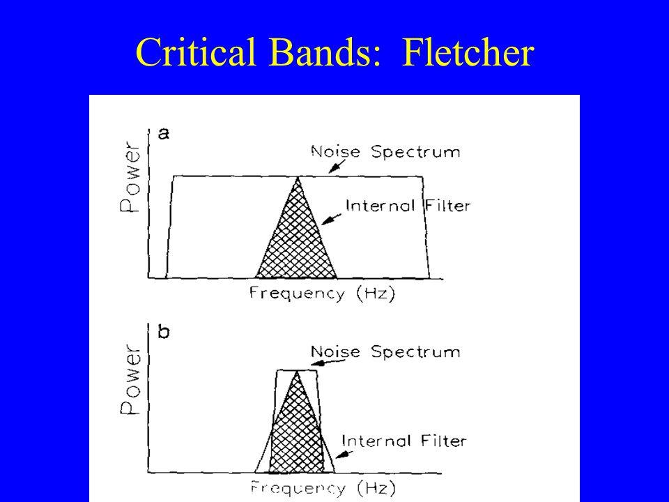 Critical Bands: Fletcher