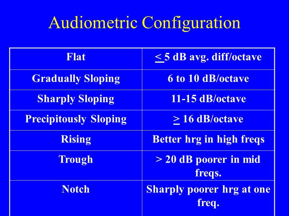 Audiometric Configuration Flat< 5 dB avg.