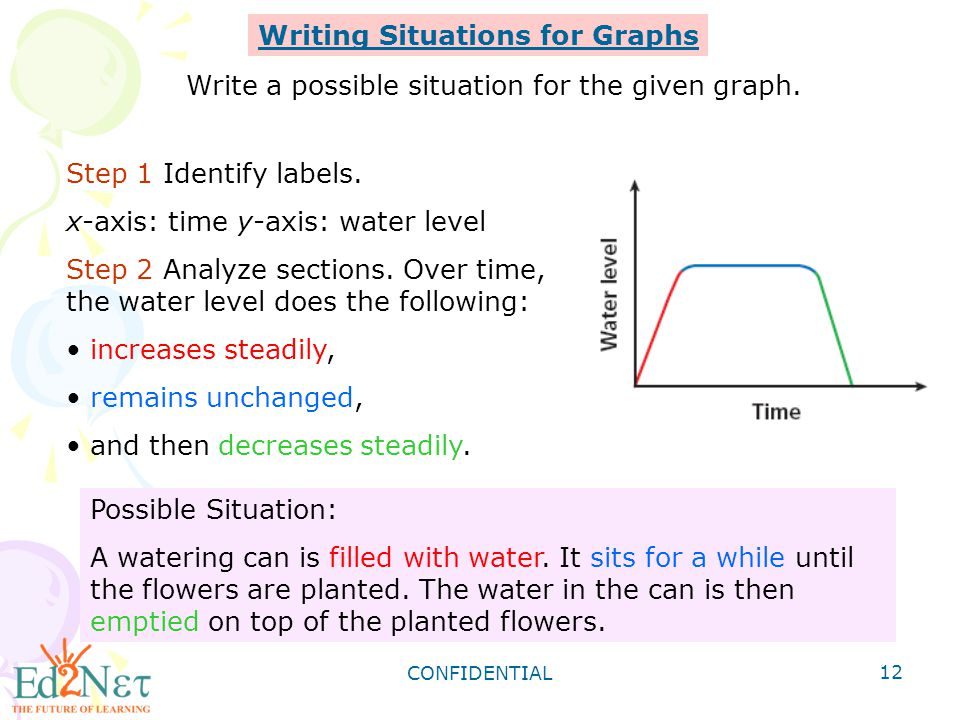 CONFIDENTIAL 12 Writing Situations for Graphs Write a possible situation for the given graph. Step 1 Identify labels. x-axis: time y-axis: water level