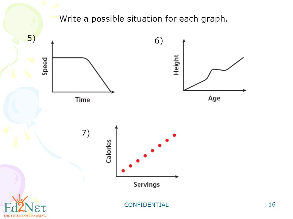 CONFIDENTIAL 16 5) 7) 6) Write a possible situation for each graph.