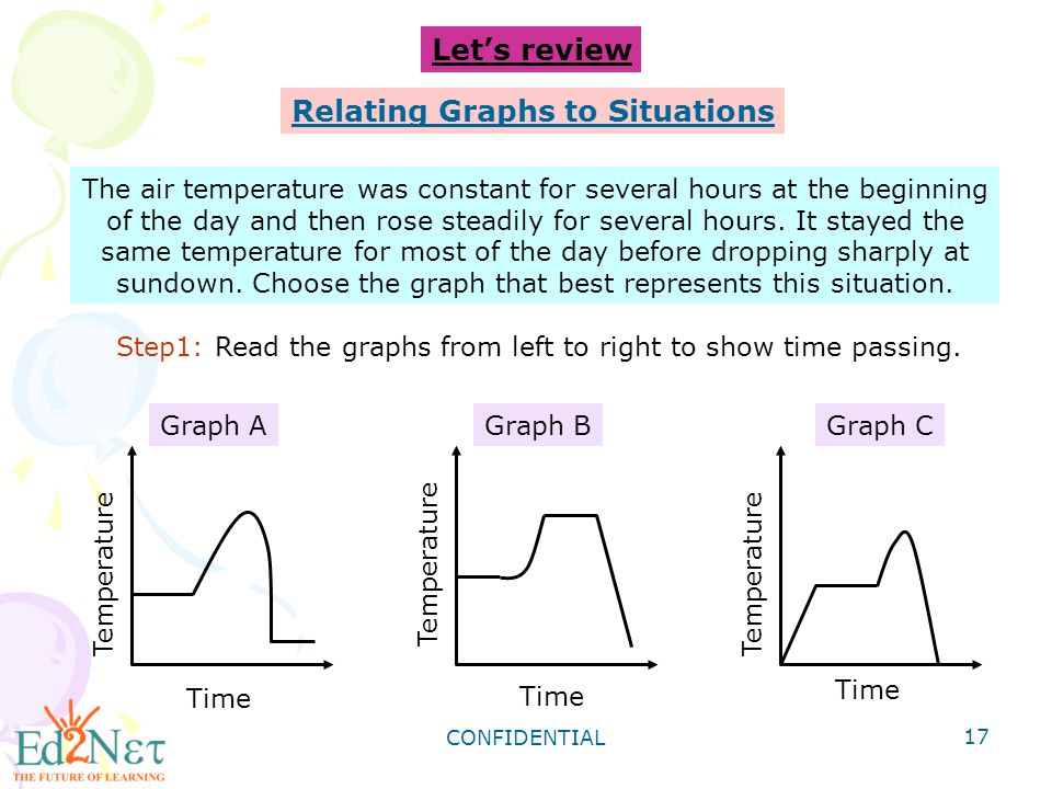 CONFIDENTIAL 17 Let's review The air temperature was constant for several hours at the beginning of the day and then rose steadily for several hours.