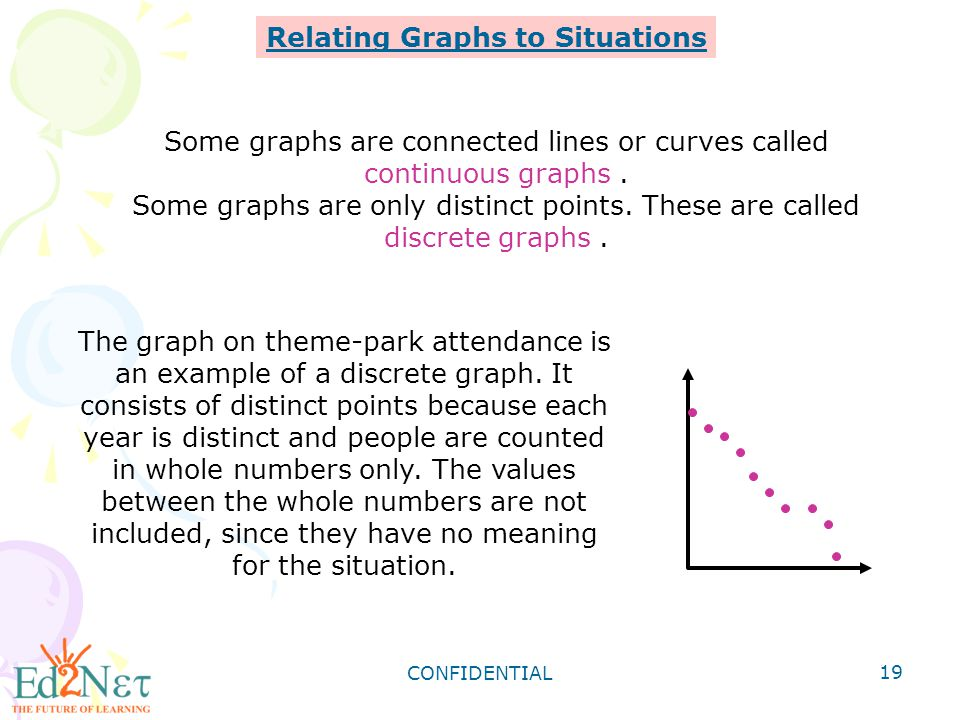 CONFIDENTIAL 19 Relating Graphs to Situations Some graphs are connected lines or curves called continuous graphs. Some graphs are only distinct points