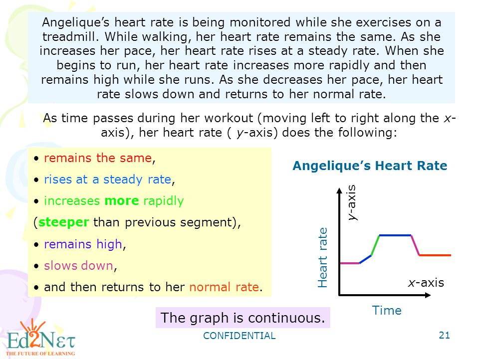 CONFIDENTIAL 21 Angelique's heart rate is being monitored while she exercises on a treadmill. While walking, her heart rate remains the same. As she i