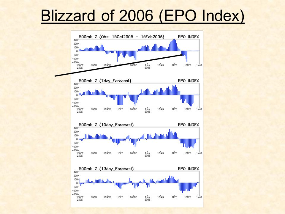 Blizzard of 2006 (EPO Index)