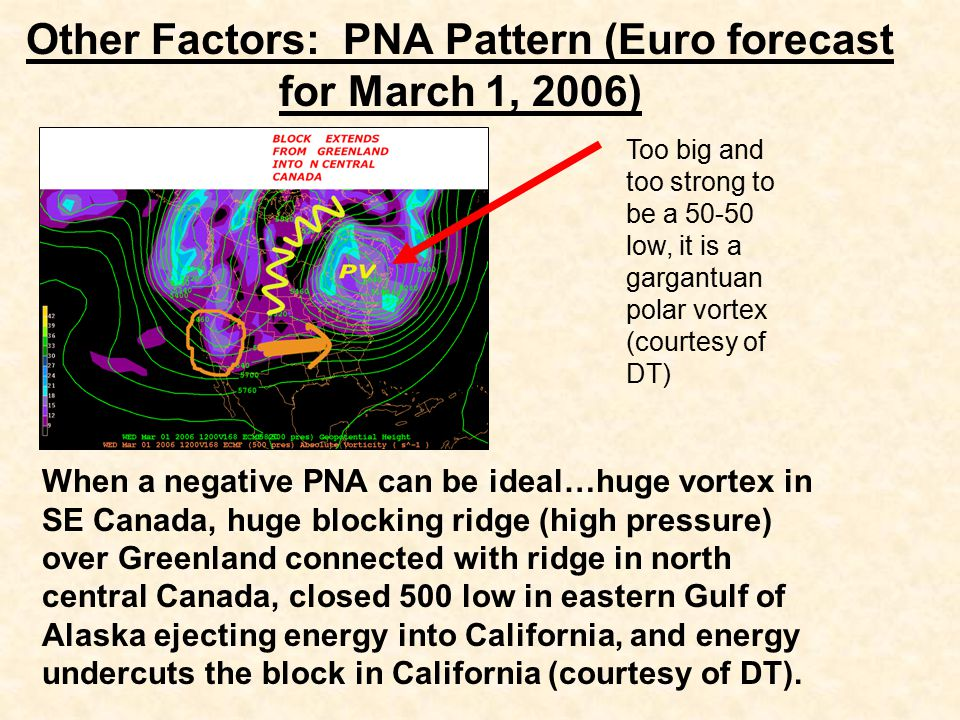 Other Factors: PNA Pattern (Euro forecast for March 1, 2006) When a negative PNA can be ideal…huge vortex in SE Canada, huge blocking ridge (high pressure) over Greenland connected with ridge in north central Canada, closed 500 low in eastern Gulf of Alaska ejecting energy into California, and energy undercuts the block in California (courtesy of DT).