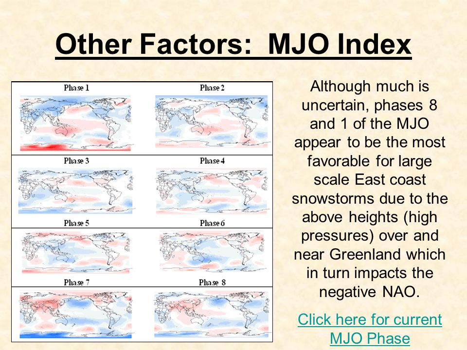 Other Factors: MJO Index Although much is uncertain, phases 8 and 1 of the MJO appear to be the most favorable for large scale East coast snowstorms due to the above heights (high pressures) over and near Greenland which in turn impacts the negative NAO.