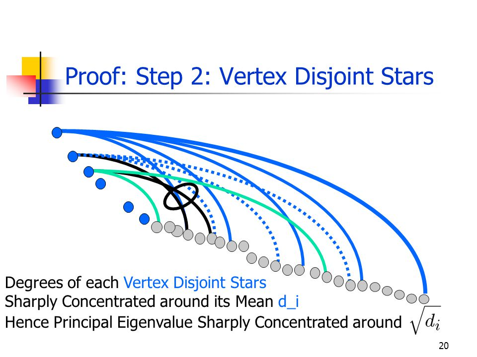 20 Proof: Step 2: Vertex Disjoint Stars Degrees of each Vertex Disjoint Stars Sharply Concentrated around its Mean d_i Hence Principal Eigenvalue Sharply Concentrated around