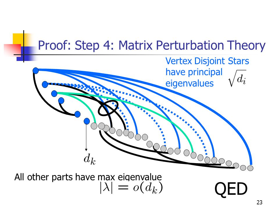 23 Proof: Step 4: Matrix Perturbation Theory Vertex Disjoint Stars have principal eigenvalues All other parts have max eigenvalue QED