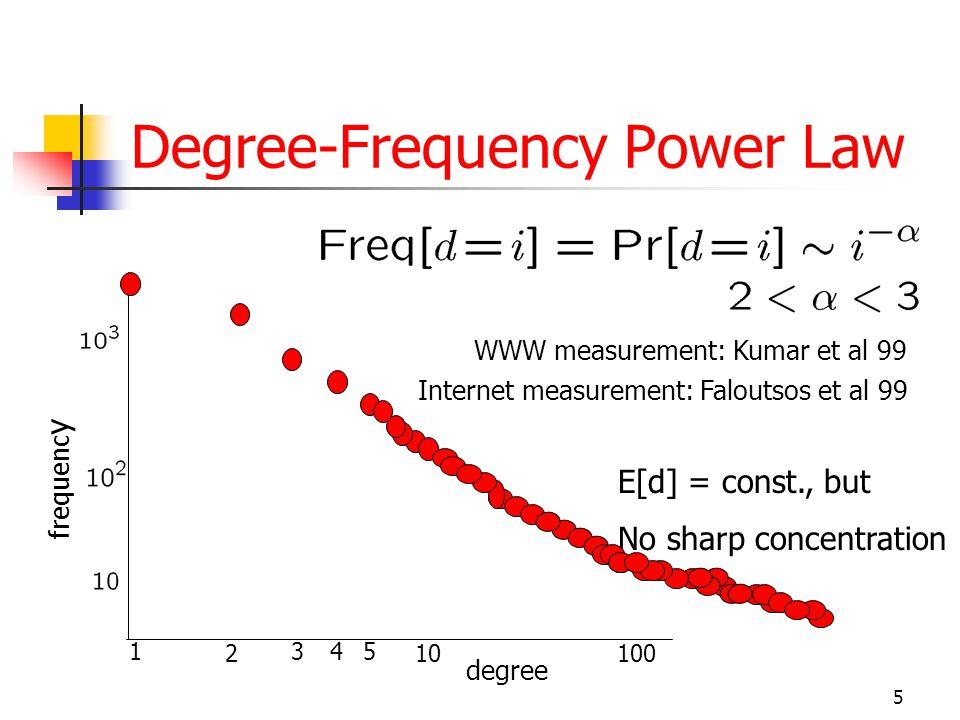 5 Degree-Frequency Power Law degree 1345 102100 frequenc y WWW measurement: Kumar et al 99 Internet measurement: Faloutsos et al 99 E[d] = const., but No sharp concentration