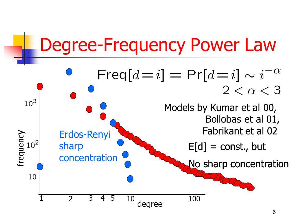 6 Degree-Frequency Power Law 1345 102100 frequenc y E[d] = const., but No sharp concentration degree E[d] = const., but No sharp concentration Erdos-Renyi sharp concentration Models by Kumar et al 00, x Bollobas et al 01, x Fabrikant et al 02