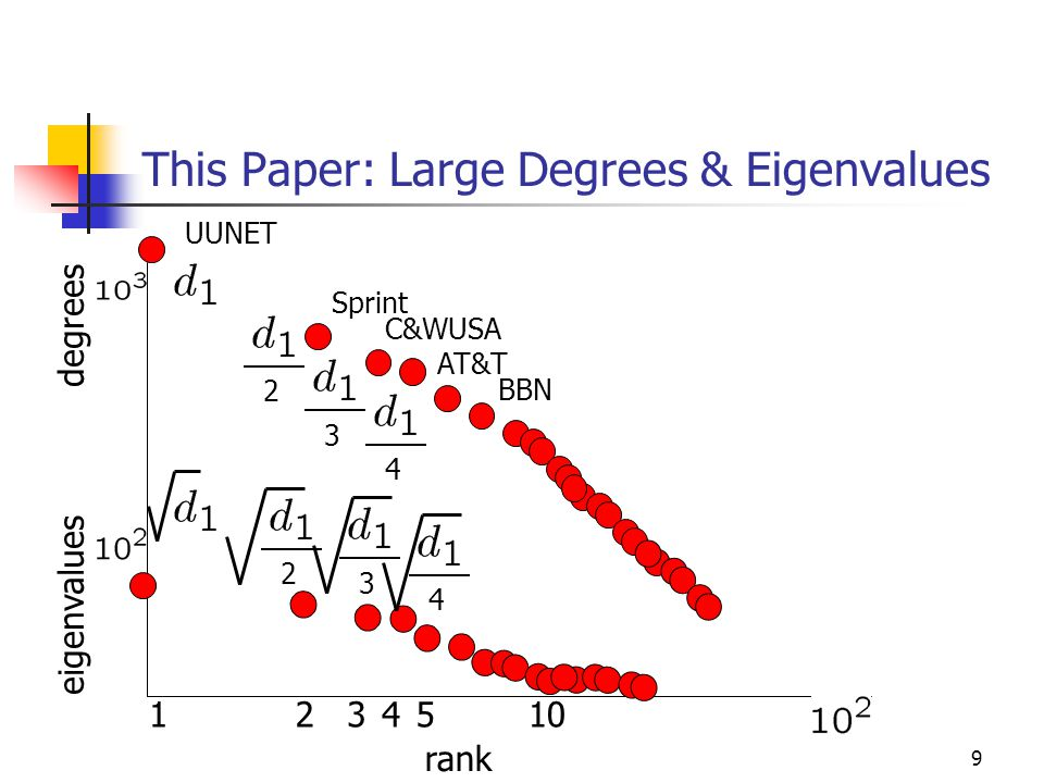 9 This Paper: Large Degrees & Eigenvalues rank eigenvalues 1234510 UUNET Sprint C&WUSA AT&T BBN 2 3 4 2 3 4 degrees
