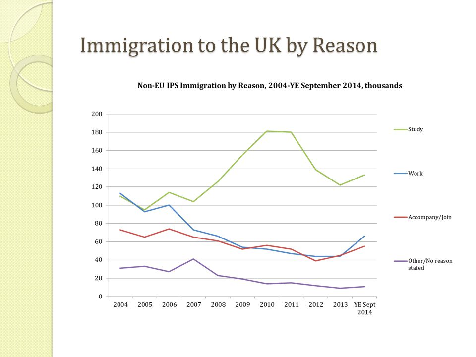 Immigration to the UK by Reason