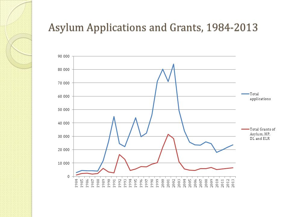 Asylum Applications and Grants, 1984-2013
