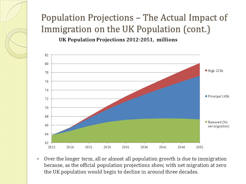 Population Projections – The Actual Impact of Immigration on the UK Population (cont.) Over the longer term, all or almost all population growth is due to immigration because, as the official population projections show, with net migration at zero the UK population would begin to decline in around three decades.