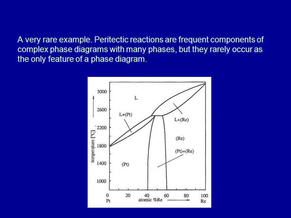 A very rare example. Peritectic reactions are frequent components of complex phase diagrams with many phases, but they rarely occur as the only featur