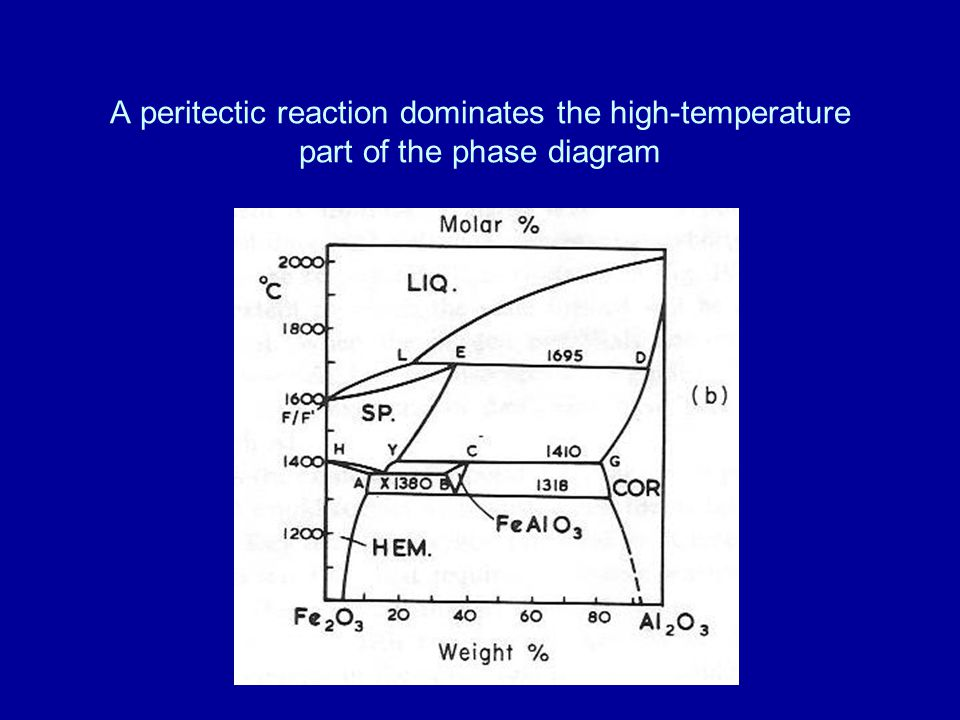 A peritectic reaction dominates the high-temperature part of the phase diagram