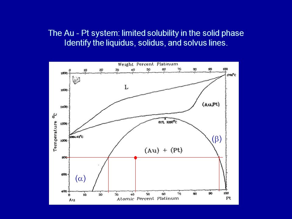 The Au - Pt system: limited solubility in the solid phase Identify the liquidus, solidus, and solvus lines. ()() ()()