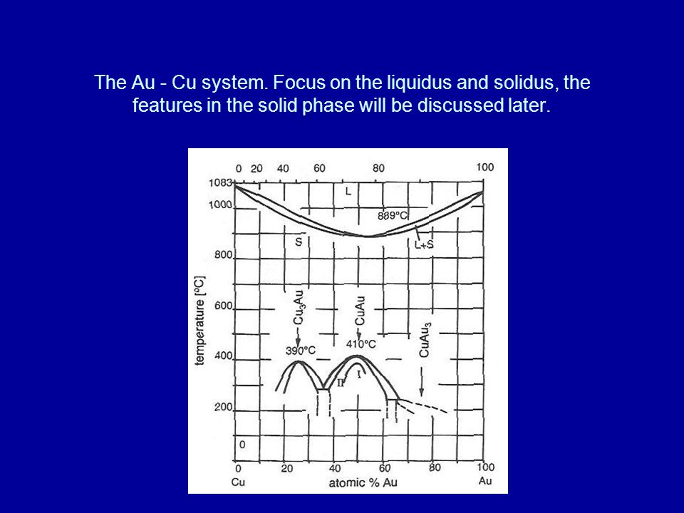 The Au - Cu system. Focus on the liquidus and solidus, the features in the solid phase will be discussed later.