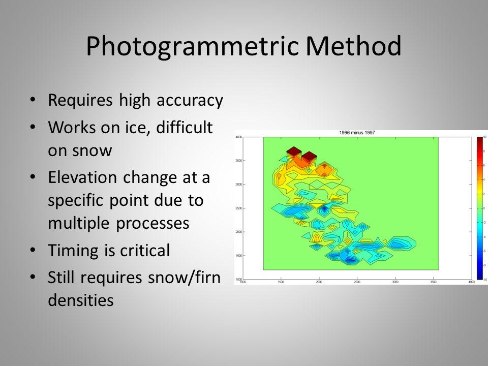 Photogrammetric Method Requires high accuracy Works on ice, difficult on snow Elevation change at a specific point due to multiple processes Timing is critical Still requires snow/firn densities
