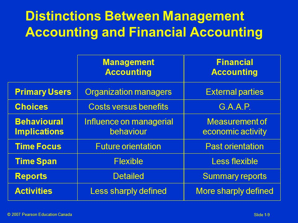 © 2007 Pearson Education Canada Slide 1-9 Distinctions Between Management Accounting and Financial Accounting Management Accounting Organization managers Costs versus benefits Influence on managerial behaviour Future orientation Flexible Detailed Less sharply defined Financial Accounting External parties G.A.A.P.