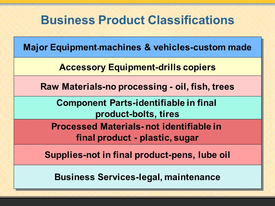 Business Product Classifications Major Equipment - machines & vehicles-custom made Accessory Equipment-drills copiers Raw Materials-no processing - oi