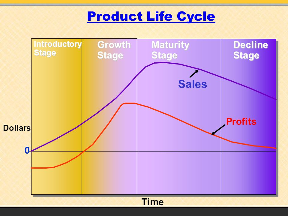 Time Profits Sales IntroductoryStageGrowthStageMaturityStageDeclineStage 0 Product Life Cycle Dollars