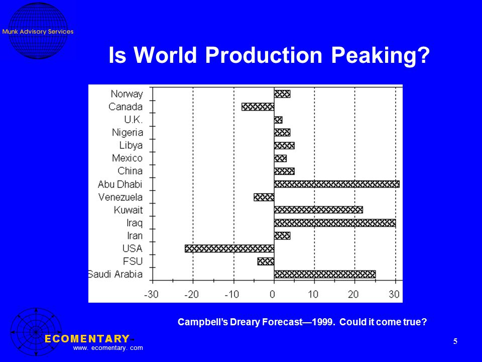 www. ecomentary. com 5 Is World Production Peaking.