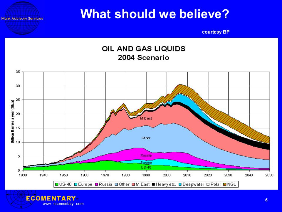 www. ecomentary. com 6 What should we believe courtesy BP