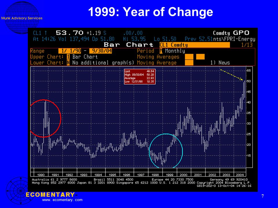www. ecomentary. com 7 1999: Year of Change