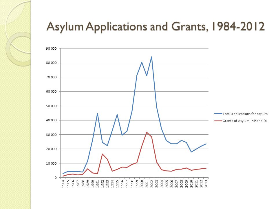 Asylum Applications and Grants, 1984-2012
