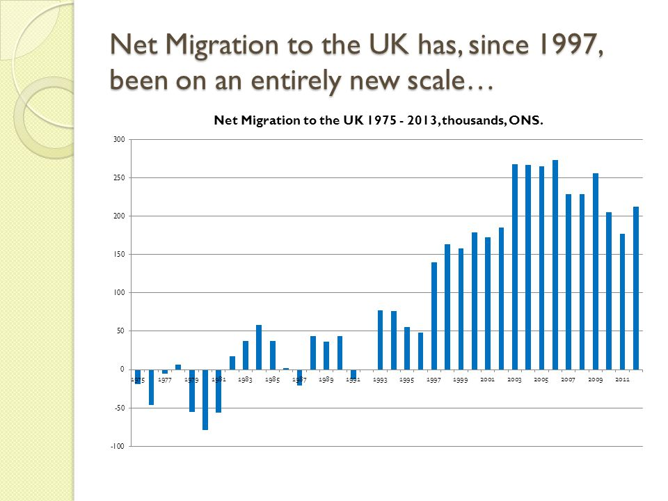 Net Migration to the UK has, since 1997, been on an entirely new scale…