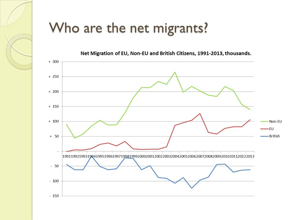 Who are the net migrants?