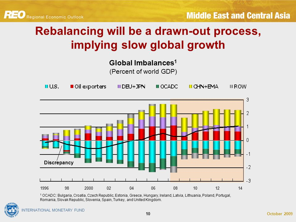 INTERNATIONAL MONETARY FUND October 200910 Rebalancing will be a drawn-out process, implying slow global growth Global Imbalances 1 (Percent of world