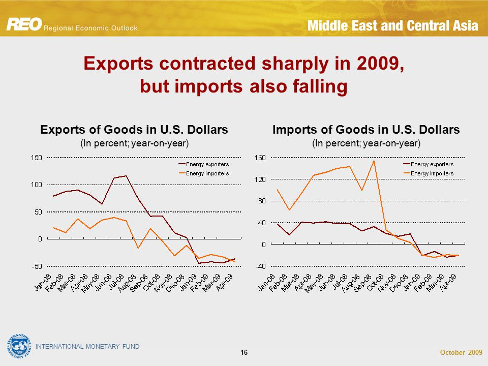 INTERNATIONAL MONETARY FUND October 200916 Exports contracted sharply in 2009, but imports also falling Exports of Goods in U.S. Dollars (In percent;