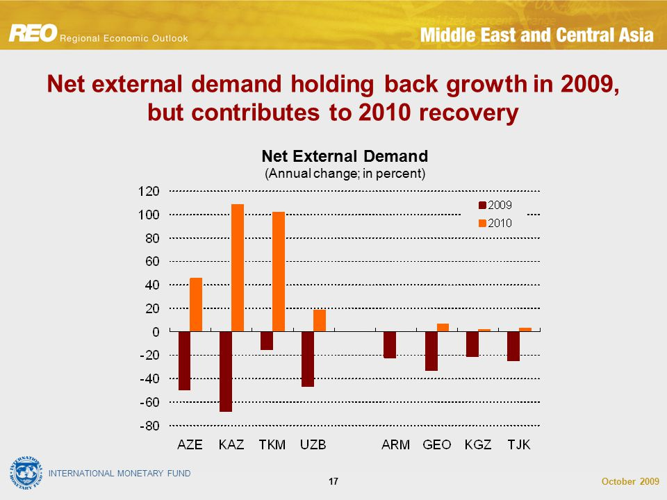 INTERNATIONAL MONETARY FUND October 200917 Net external demand holding back growth in 2009, but contributes to 2010 recovery Net External Demand (Annu