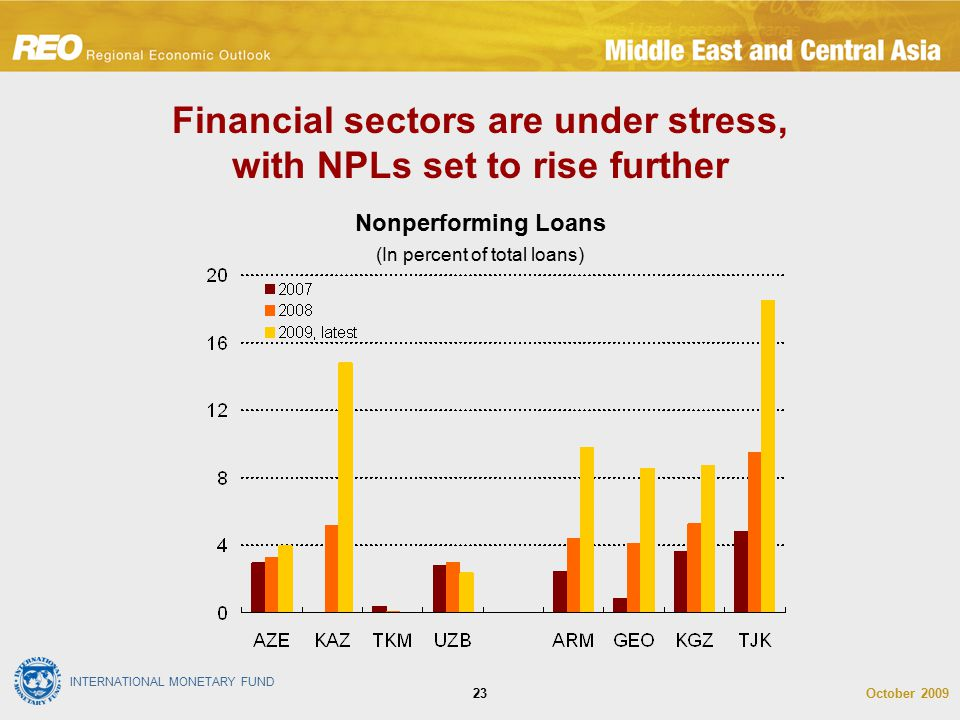 INTERNATIONAL MONETARY FUND October 200923 Financial sectors are under stress, with NPLs set to rise further Nonperforming Loans (In percent of total loans)