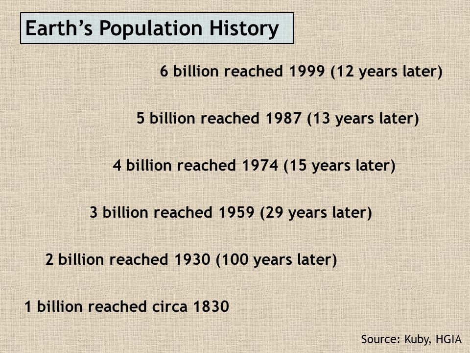 Earth's Population History 1 billion reached circa 1830 2 billion reached 1930 (100 years later) 3 billion reached 1959 (29 years later) 4 billion rea