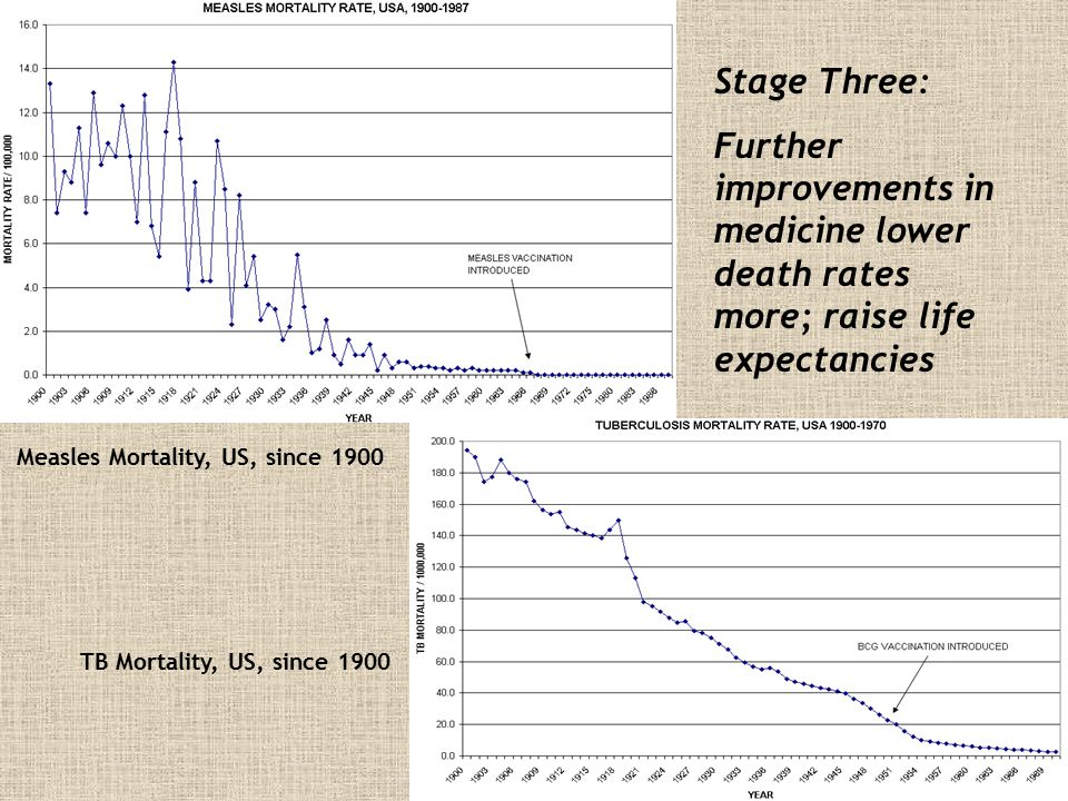 Measles Mortality, US, since 1900 TB Mortality, US, since 1900 Stage Three: Further improvements in medicine lower death rates more; raise life expect