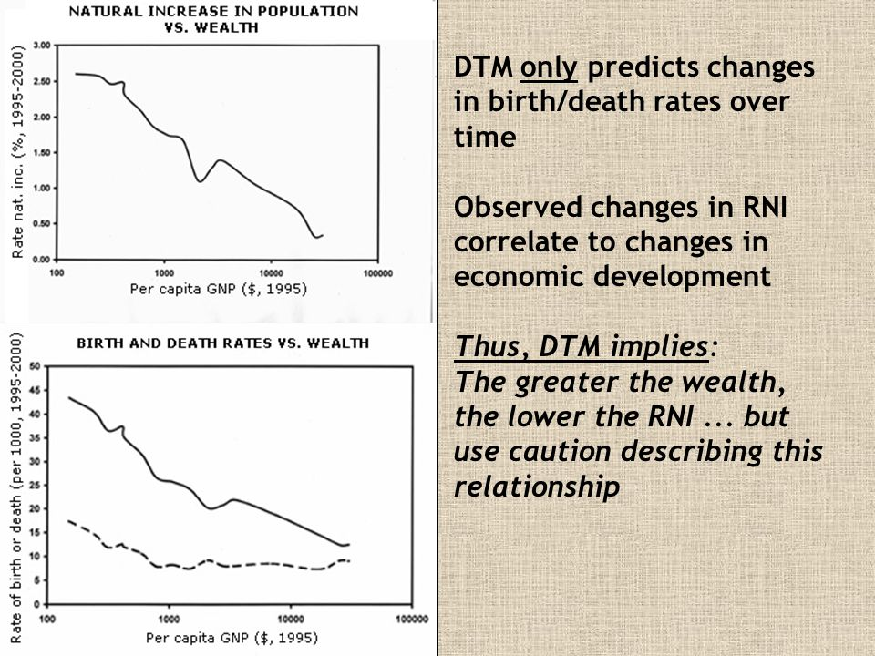 DTM only predicts changes in birth/death rates over time Observed changes in RNI correlate to changes in economic development Thus, DTM implies: The g