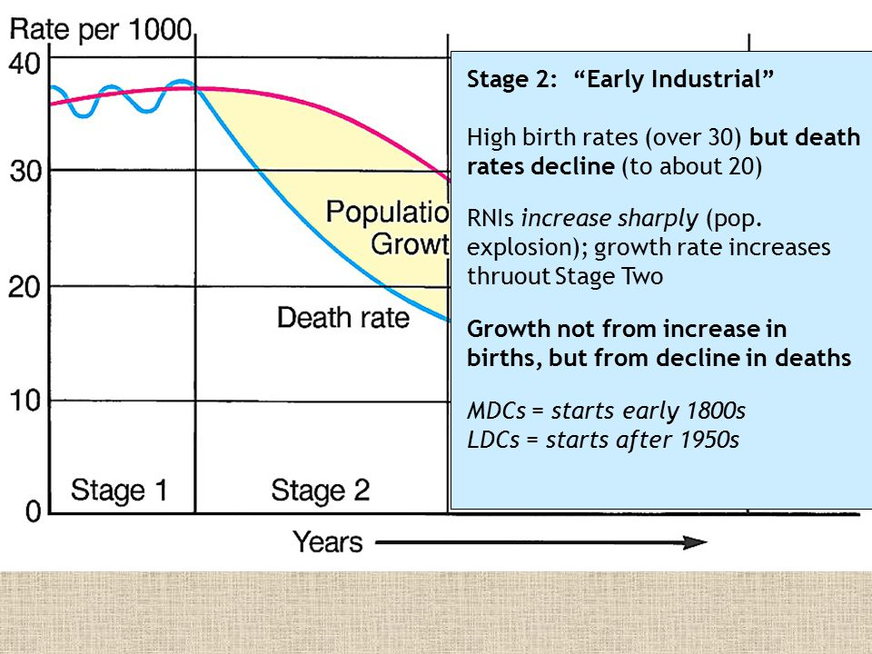 Differences in DTM experience: MDCs & LDCs ● Faster decline in death rates — Tech improvements diffused from MDCs & applied rapidly in LDCs post-WW2 ● Longer lag between decline in deaths and decline in births — Stage 3 slower start in LDCs where econ growth is delayed ● Higher max rates of growth in LDCs — Over 3.5% peak RNI in Mauritius and Mexico; only 1.3% peak in Sweden