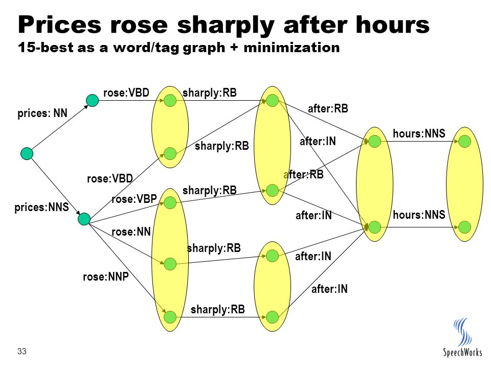 33 Prices rose sharply after hours 15-best as a word/tag graph + minimization prices:NNS prices: NN rose:VBD rose:VBP rose:NN sharply:RB after:IN afte