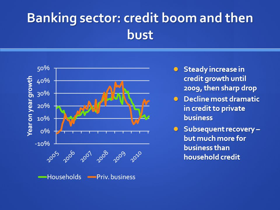 Banking sector: credit boom and then bust Steady increase in credit growth until 2009, then sharp drop Decline most dramatic in credit to private business Subsequent recovery – but much more for business than household credit
