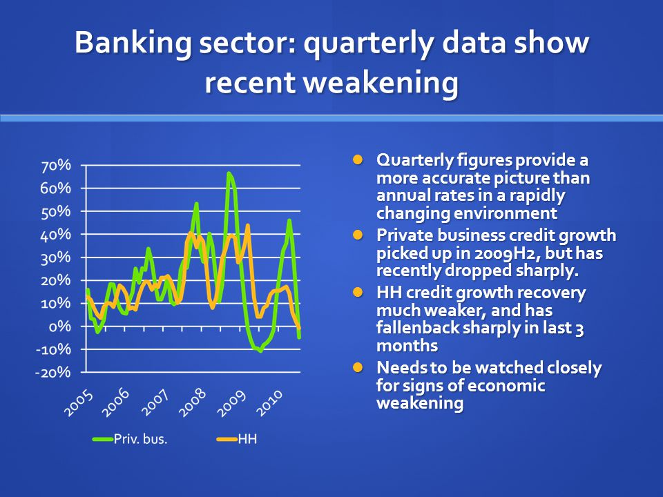 Banking sector: quarterly data show recent weakening Quarterly figures provide a more accurate picture than annual rates in a rapidly changing environment Private business credit growth picked up in 2009H2, but has recently dropped sharply.