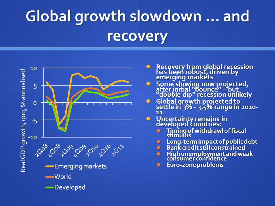 Global growth slowdown...