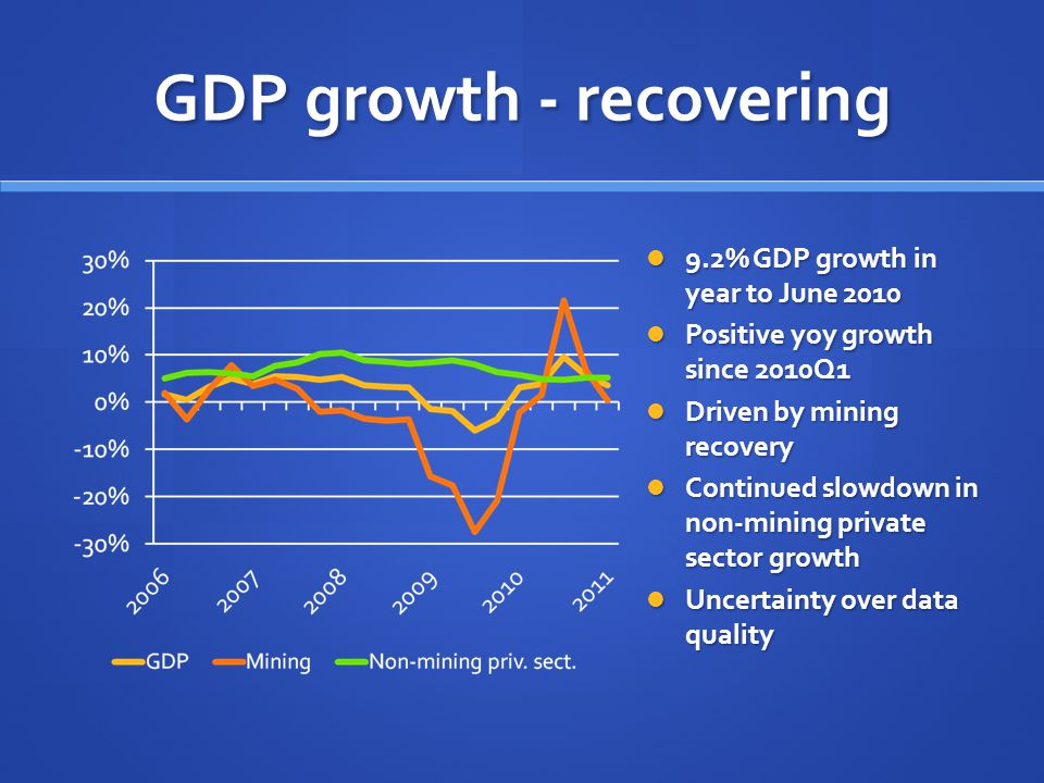 GDP growth - recovering 9.2% GDP growth in year to June 2010 Positive yoy growth since 2010Q1 Driven by mining recovery Continued slowdown in non-mining private sector growth Uncertainty over data quality