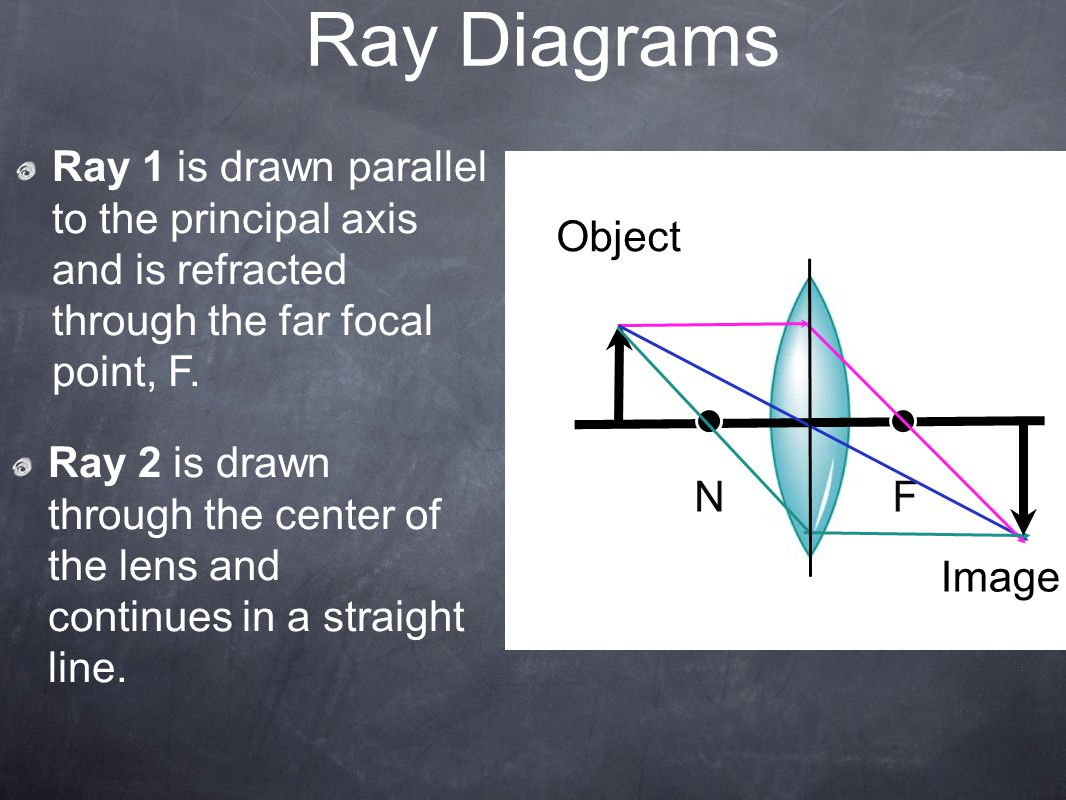 Ray Diagrams Ray 1 is drawn parallel to the principal axis and is refracted through the far focal point, F.