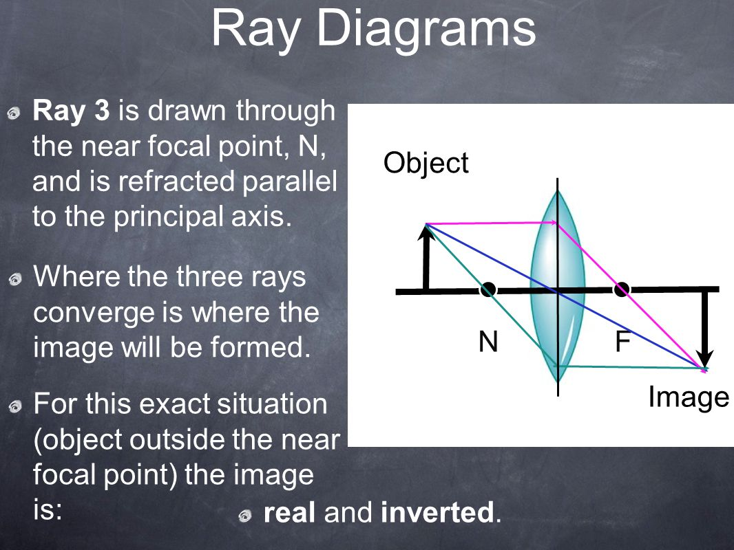 Ray Diagrams Object NF Image Ray 3 is drawn through the near focal point, N, and is refracted parallel to the principal axis.
